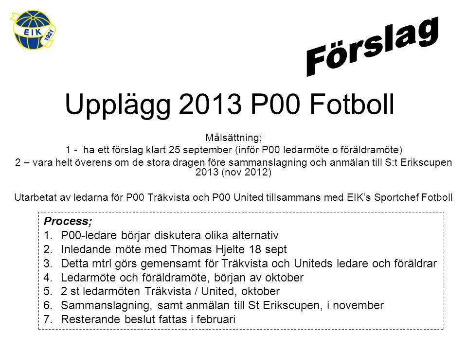 Upplägg 2013 P00 Fotboll Målsättning; 1 - ha ett förslag klart 25 september (inför P00 ledarmöte o föräldramöte) 2 – vara helt överens om de stora dragen före sammanslagning och anmälan till S:t Erikscupen 2013 (nov 2012) Utarbetat av ledarna för P00 Träkvista och P00 United tillsammans med EIK's Sportchef Fotboll Process; 1.P00-ledare börjar diskutera olika alternativ 2.Inledande möte med Thomas Hjelte 18 sept 3.Detta mtrl görs gemensamt för Träkvista och Uniteds ledare och föräldrar 4.Ledarmöte och föräldramöte, början av oktober 5.2 st ledarmöten Träkvista / United, oktober 6.Sammanslagning, samt anmälan till St Erikscupen, i november 7.Resterande beslut fattas i februari