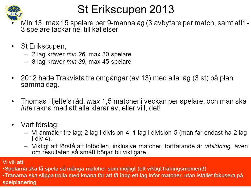 St Erikscupen 2013 Min 13, max 15 spelare per 9-mannalag (3 avbytare per match, samt att1- 3 spelare tackar nej till kallelser St Erikscupen; –2 lag kräver min 26, max 30 spelare –3 lag kräver min 39, max 45 spelare 2012 hade Träkvista tre omgångar (av 13) med alla lag (3 st) på plan samma dag.