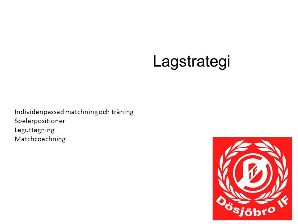 Lagstrategi Individanpassad matchning och träning Spelarpositioner Laguttagning Matchcoachning