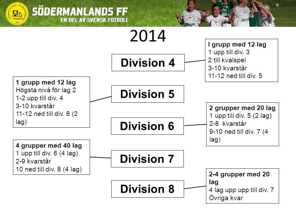 2014 I grupp med 12 lag 1 upp till div. 3 2 till kvalspel 3-10 kvarstår 11-12 ned till div. 5 1 grupp med 12 lag Högsta nivå för lag 2 1-2 upp till di