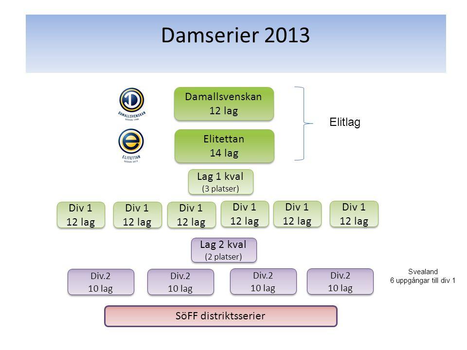 Damserier 2013 Damallsvenskan 12 lag Damallsvenskan 12 lag Elitettan 14 lag Elitettan 14 lag Div 1 12 lag Div 1 12 lag SöFF distriktsserier Elitlag Di