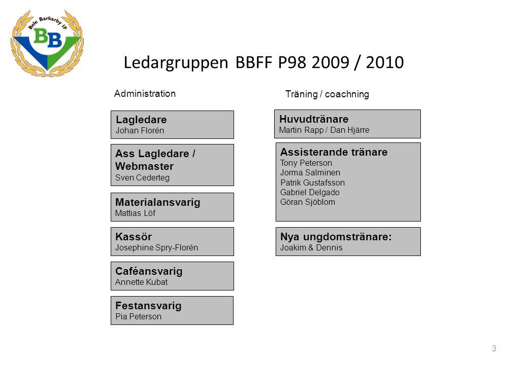 Föräldramöte BBFF P 98, 5 november 2009 Säsongen som gått Vintercuper, inomhus Trettondagscupen, Åkersberga (2 lag) KFF-cupen, Kallhäll (2 lag) Utomhuscuper, våren Sollentunacupen (1 lag) MAX-cupen (1 lag) Birkabollen (1 lag) Sommarcup Aroscupen (1 lag) Hösten Killskottet, Åland (2 lag) Höstpokalen (2 lag) Höjdpunkterna (resultatmässigt): Kvartsfinal Sollentunacupen 3:e plats Birkabollen Semifinal, B-slutspel Aroscupen 4