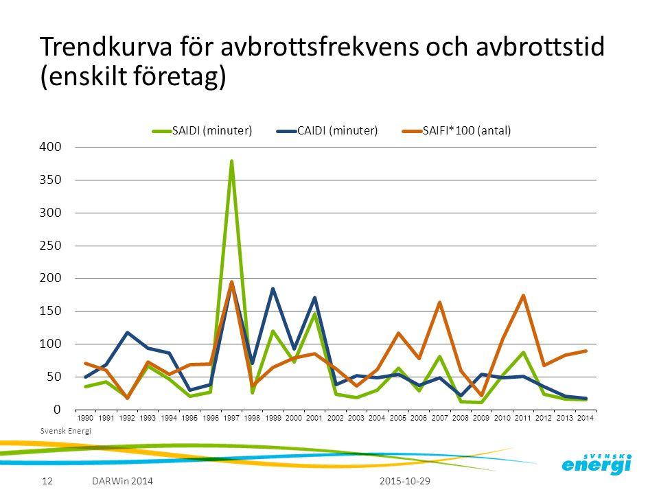 Trendkurva för avbrottsfrekvens och avbrottstid (enskilt företag) 2015-10-29 DARWin 201412 Svensk Energi