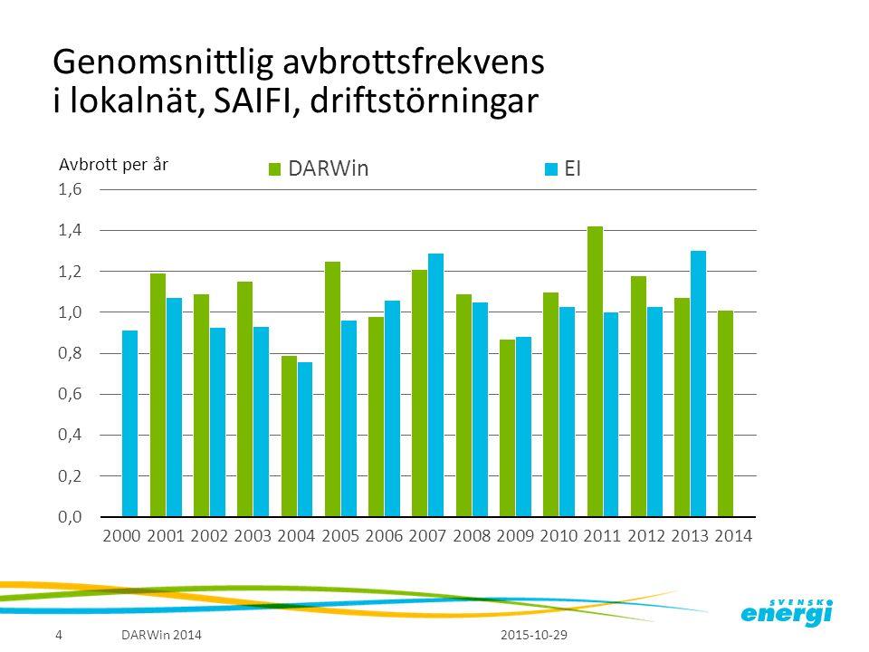 Genomsnittlig avbrottsfrekvens i lokalnät, SAIFI, driftstörningar 2015-10-29 DARWin 20144 Avbrott per år
