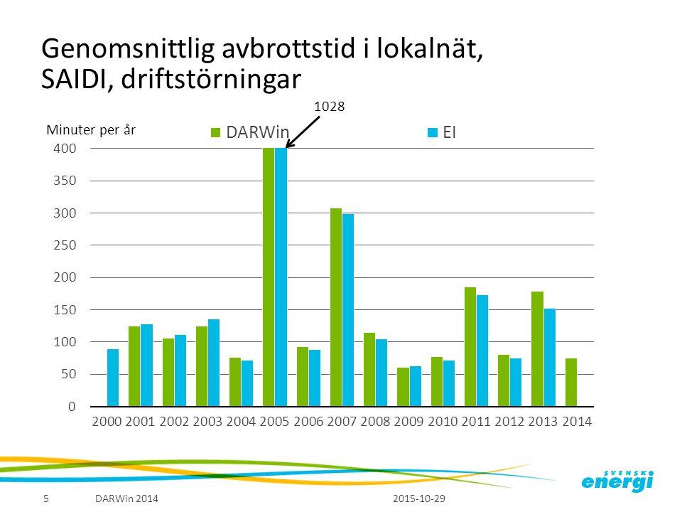 Genomsnittlig avbrottstid i lokalnät, SAIDI, driftstörningar Minuter per år 2015-10-29 DARWin 20145 1028