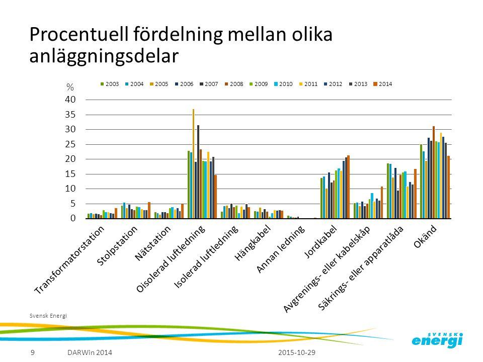 Procentuell fördelning mellan olika anläggningsdelar 2015-10-29 DARWin 20149 Svensk Energi %