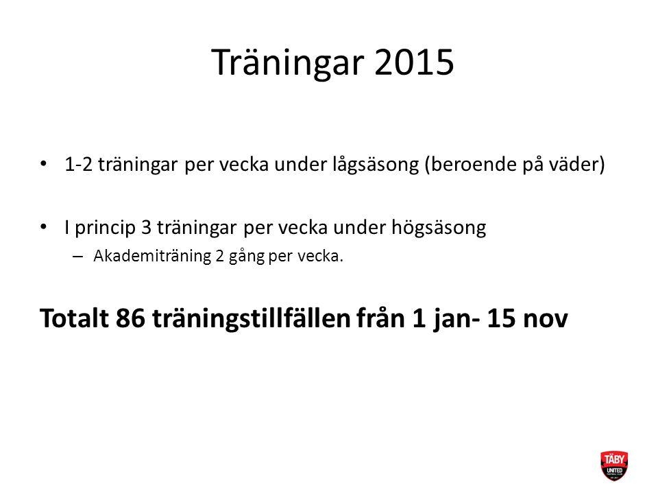 Träningar 2015 1-2 träningar per vecka under lågsäsong (beroende på väder) I princip 3 träningar per vecka under högsäsong – Akademiträning 2 gång per vecka.