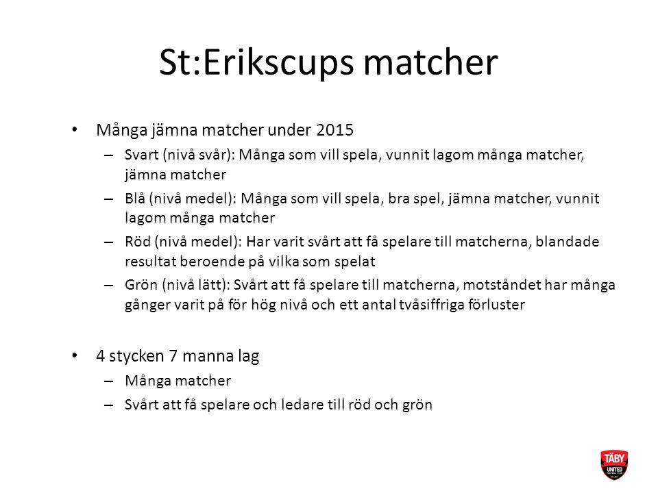 St:Erikscups matcher Många jämna matcher under 2015 – Svart (nivå svår): Många som vill spela, vunnit lagom många matcher, jämna matcher – Blå (nivå m
