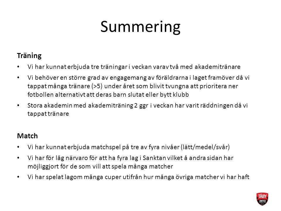 Summering Träning Vi har kunnat erbjuda tre träningar i veckan varav två med akademitränare Vi behöver en större grad av engagemang av föräldrarna i l
