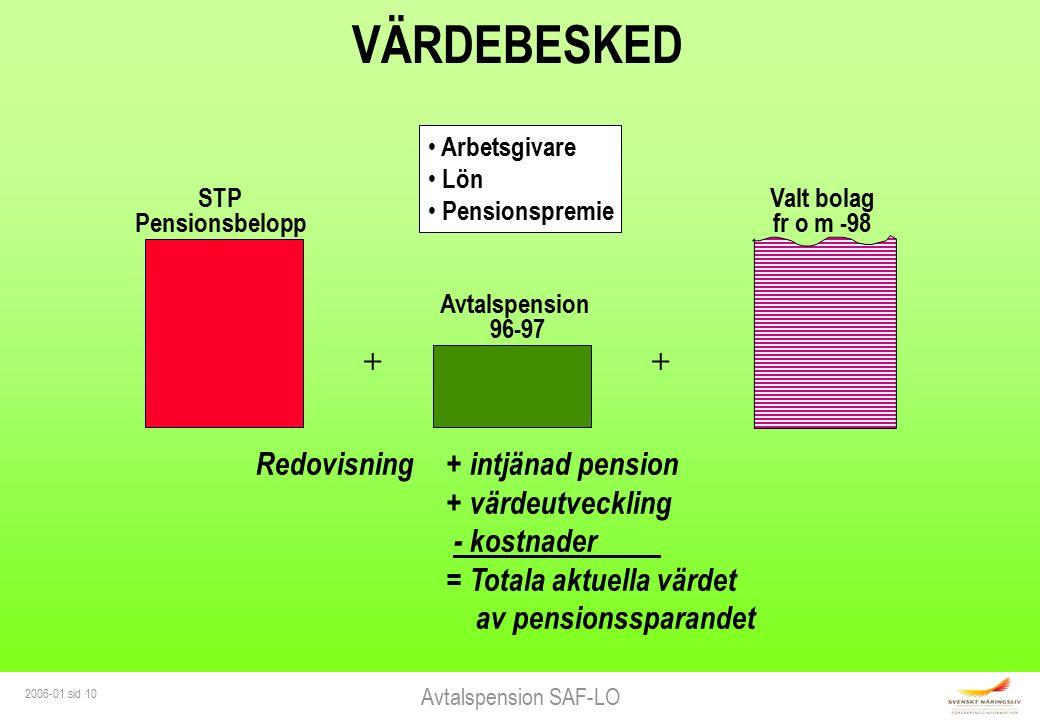 Avtalspension SAF-LO 2006-01 sid 10 VÄRDEBESKED Arbetsgivare Lön Pensionspremie Redovisning + intjänad pension + värdeutveckling - kostnader = Totala