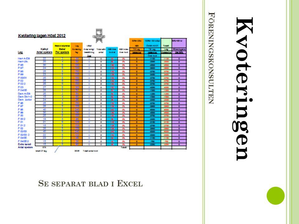 F ÖRENINGSKONSULTEN Kvoteringen Kvoten är baserad på antal spelare i varje lag.