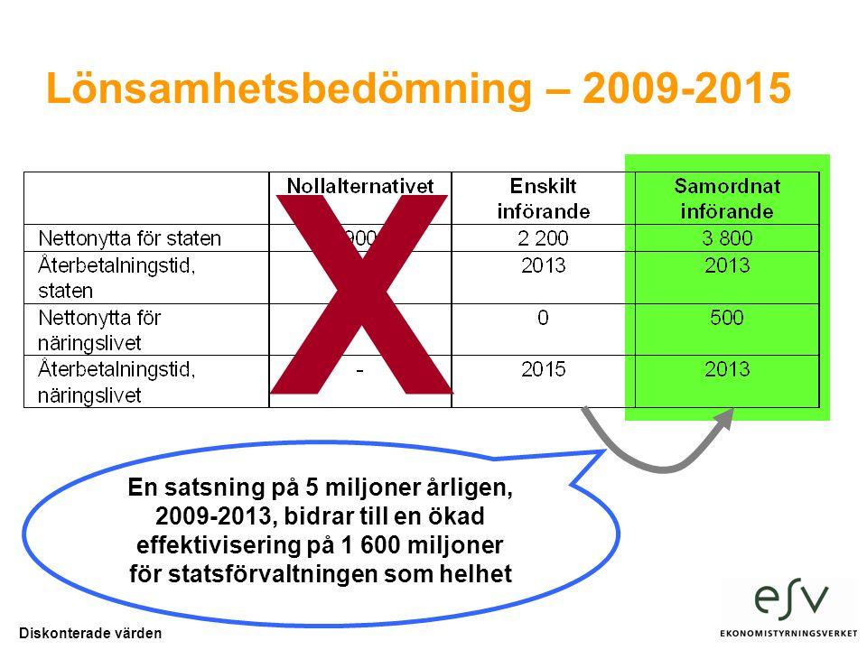 Lönsamhetsbedömning – 2009-2015 Diskonterade värden En satsning på 5 miljoner årligen, 2009-2013, bidrar till en ökad effektivisering på 1 600 miljoner för statsförvaltningen som helhet X