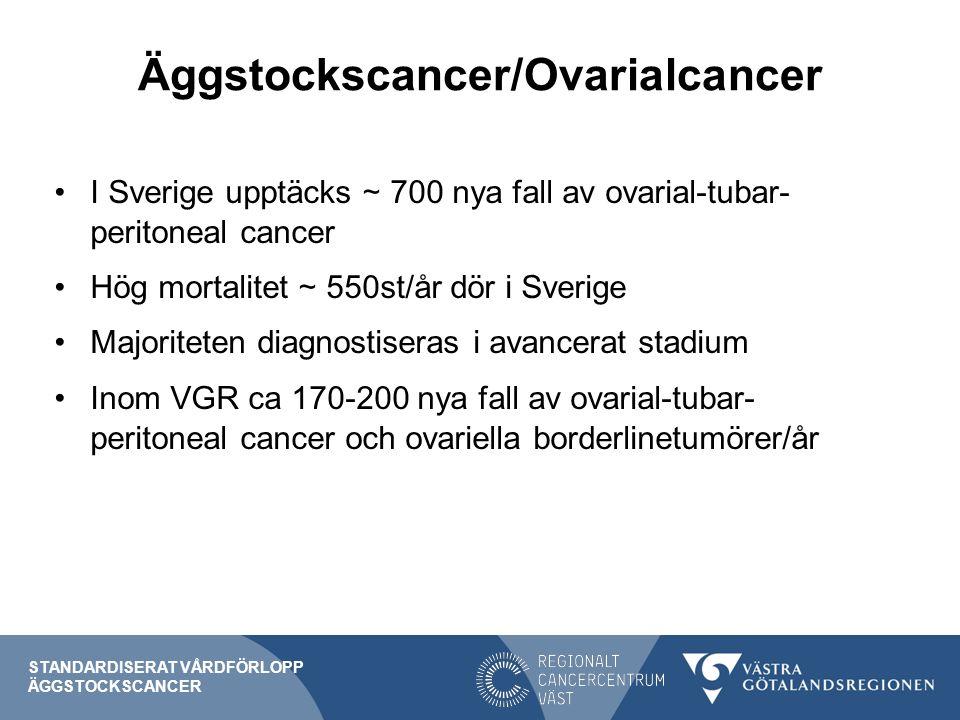 Äggstockscancer/Ovarialcancer I Sverige upptäcks ∼ 700 nya fall av ovarial-tubar- peritoneal cancer Hög mortalitet ∼ 550st/år dör i Sverige Majoriteten diagnostiseras i avancerat stadium Inom VGR ca 170-200 nya fall av ovarial-tubar- peritoneal cancer och ovariella borderlinetumörer/år STANDARDISERAT VÅRDFÖRLOPP ÄGGSTOCKSCANCER