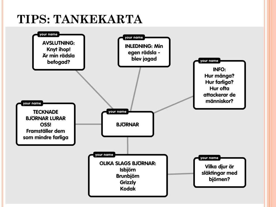 TIPS: TANKEKARTA