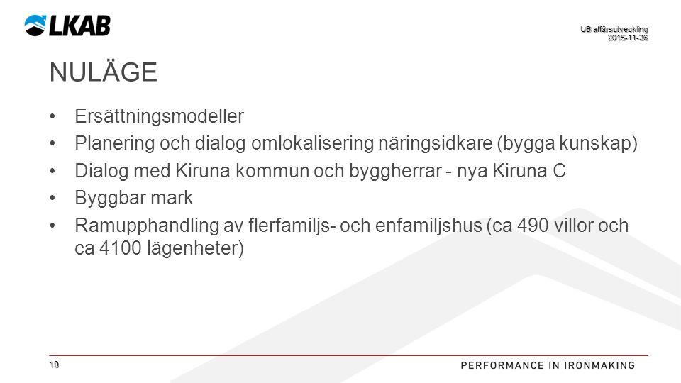 WideSv NULÄGE Ersättningsmodeller Planering och dialog omlokalisering näringsidkare (bygga kunskap) Dialog med Kiruna kommun och byggherrar - nya Kiruna C Byggbar mark Ramupphandling av flerfamiljs- och enfamiljshus (ca 490 villor och ca 4100 lägenheter) 10 2015-11-26 UB affärsutveckling