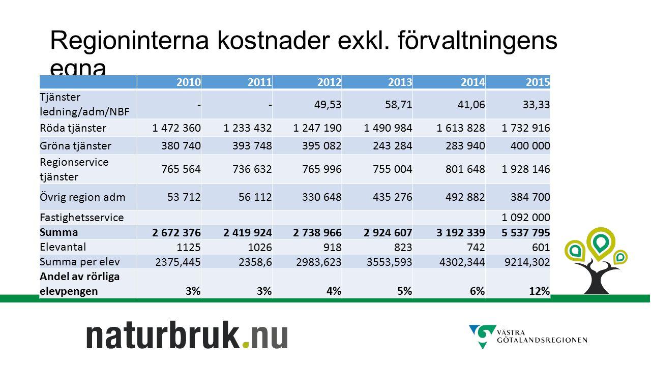 Regioninterna kostnader exkl. förvaltningens egna 201020112012201320142015 Tjänster ledning/adm/NBF --49,5358,7141,0633,33 Röda tjänster1 472 3601 233