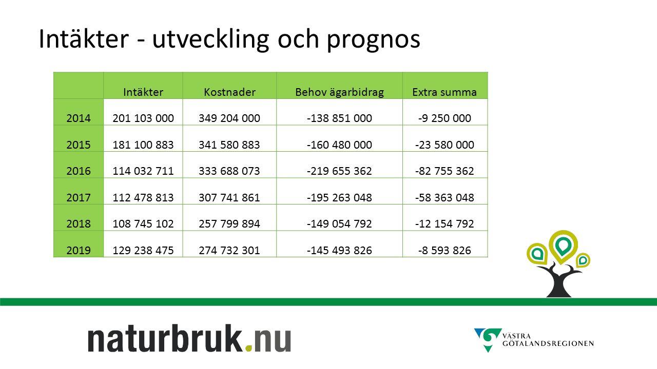 Intäkter - utveckling och prognos IntäkterKostnaderBehov ägarbidragExtra summa 2014201 103 000349 204 000-138 851 000-9 250 000 2015181 100 883341 580