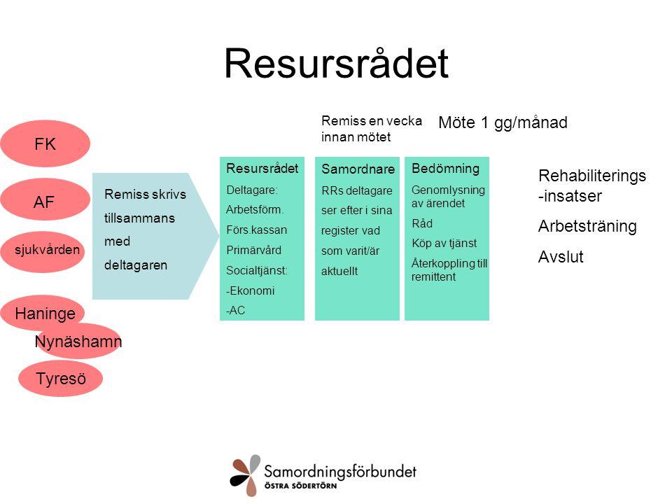 Resursrådet FK AF sjukvården Haninge Remiss skrivs tillsammans med deltagaren Möte 1 gg/månad Resursrådet Deltagare: Arbetsförm.