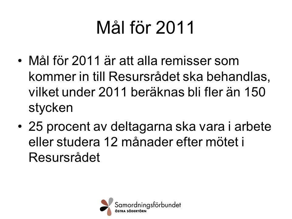 Mål för 2011 Mål för 2011 är att alla remisser som kommer in till Resursrådet ska behandlas, vilket under 2011 beräknas bli fler än 150 stycken 25 procent av deltagarna ska vara i arbete eller studera 12 månader efter mötet i Resursrådet