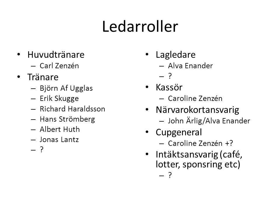 Ledarroller Huvudtränare – Carl Zenzén Tränare – Björn Af Ugglas – Erik Skugge – Richard Haraldsson – Hans Strömberg – Albert Huth – Jonas Lantz – .