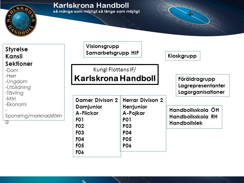 Kungl Flottans IF/ Karlskrona Handboll Damer Divison 2 Damjunior A-Flickor F01 F02 F03 F04 F05 F06 Herrar Divison 2 Herrjunior A-Pojkar P01 P03 P04 P05 P06 Handbollsskola ÖH Handbollsskola RH Handbollslek Styrelse Kansli Sektioner -Dam -Herr -Ungdom -Utbildning -Tävling -Mtrl -Ekonomi - Sponsring/marknadsförin g Visionsgrupp Samarbetsgrupp HIF Kioskgrupp Föräldragrupp Lagrepresentanter Lagorganisationer