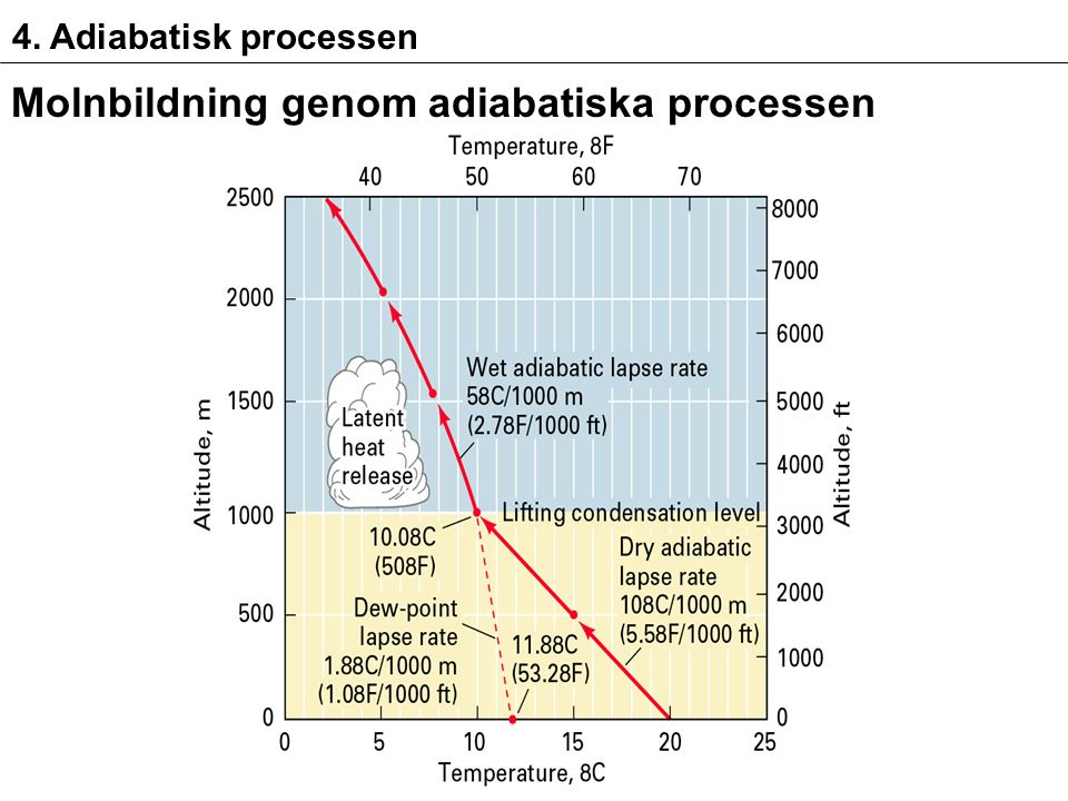 4. Adiabatisk processen Molnbildning genom adiabatiska processen