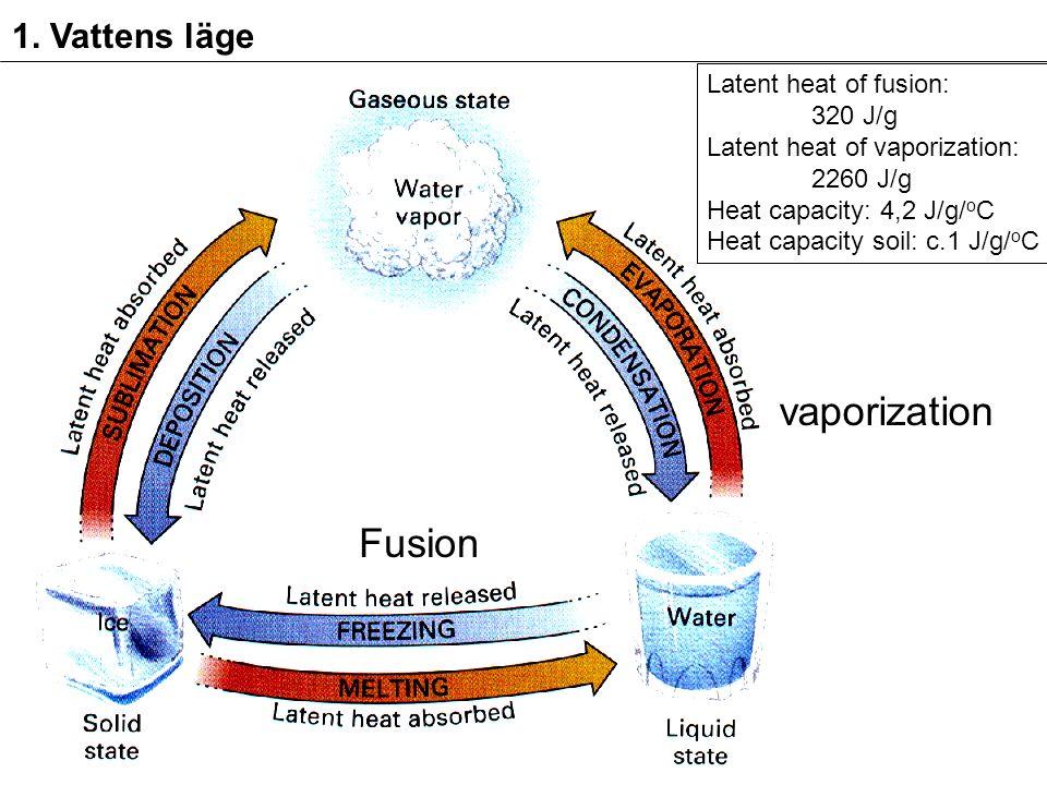 1. Vattens läge Latent heat of fusion: 320 J/g Latent heat of vaporization: 2260 J/g Heat capacity: 4,2 J/g/ o C Heat capacity soil: c.1 J/g/ o C Fusi