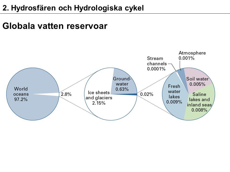 2. Hydrosfären och Hydrologiska cykel Globala vatten reservoar