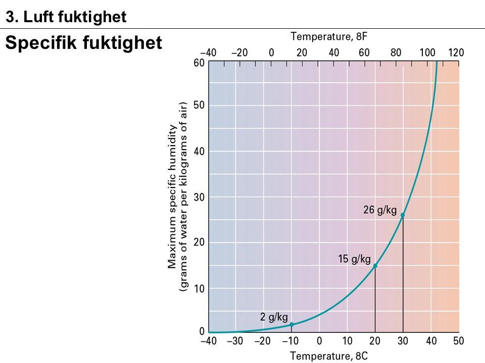 3. Luft fuktighet Specifik fuktighet