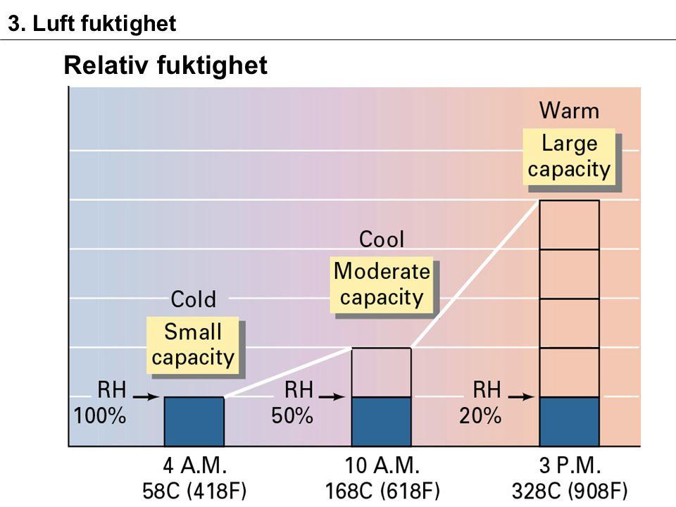 3. Luft fuktighet Relativ fuktighet