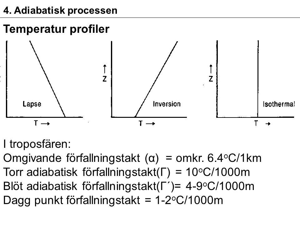 4. Adiabatisk processen Temperatur profiler I troposfären: Omgivande förfallningstakt (α) = omkr.
