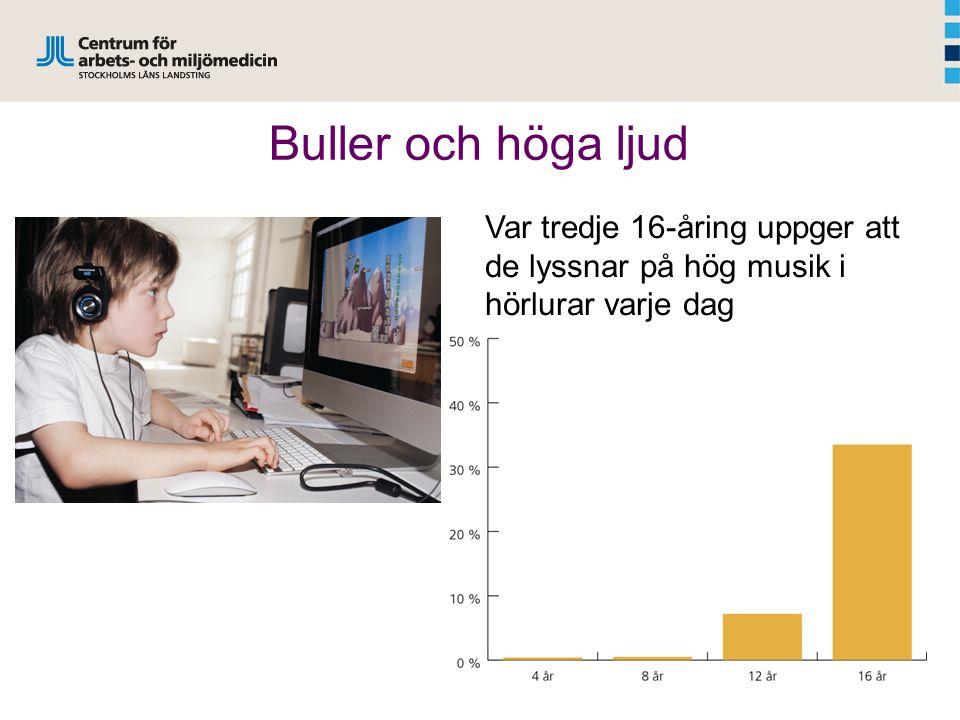 Buller och höga ljud Var tredje 16-åring uppger att de lyssnar på hög musik i hörlurar varje dag