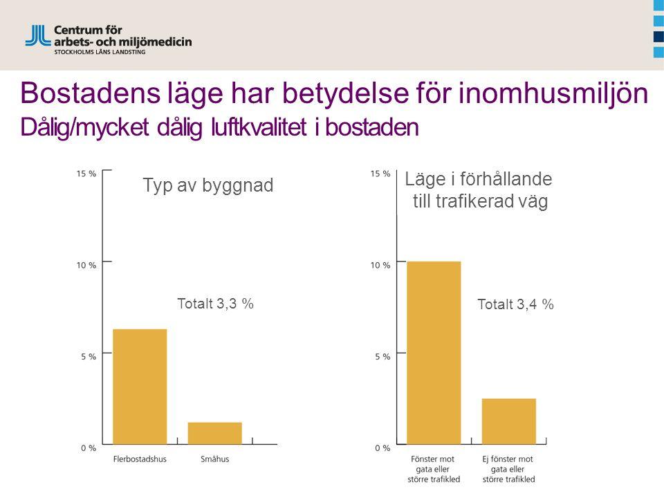Bostadens läge har betydelse för inomhusmiljön Dålig/mycket dålig luftkvalitet i bostaden Totalt 3,3 % Typ av byggnad Totalt 3,4 % Läge i förhållande till trafikerad väg