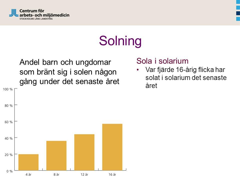 Sola i solarium Var fjärde 16-årig flicka har solat i solarium det senaste året Andel barn och ungdomar som bränt sig i solen någon gång under det senaste året Solning