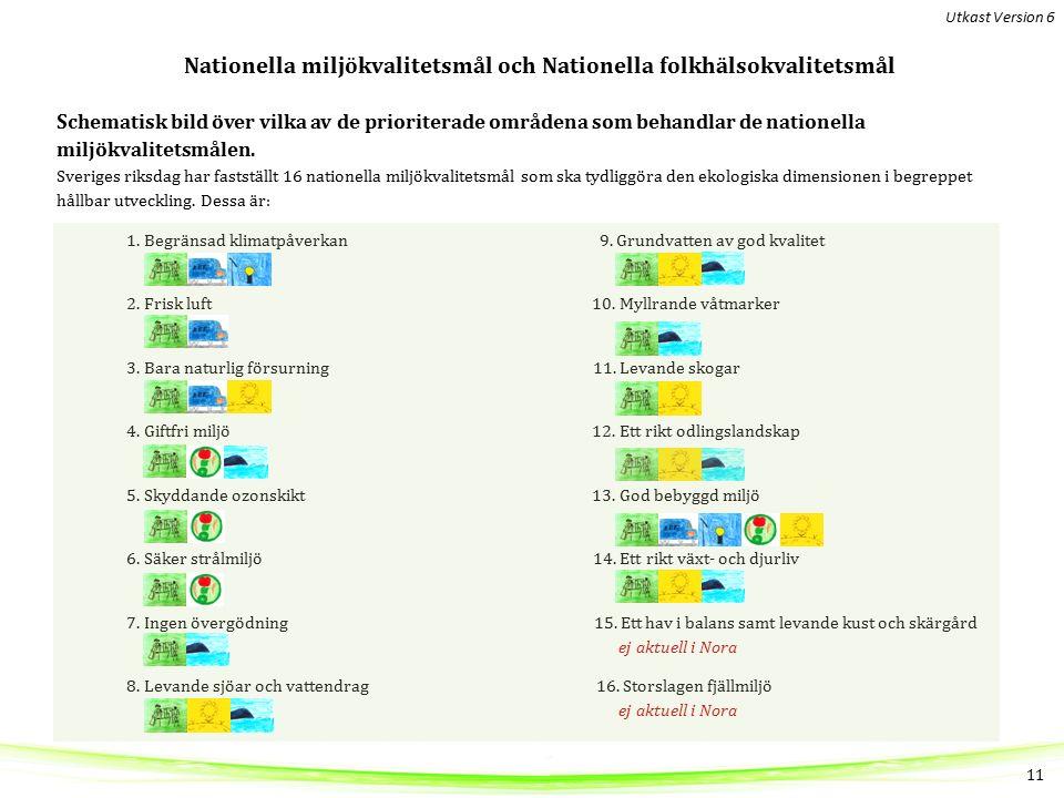 Nationella miljökvalitetsmål och Nationella folkhälsokvalitetsmål Schematisk bild över vilka av de prioriterade områdena som behandlar de nationella miljökvalitetsmålen.