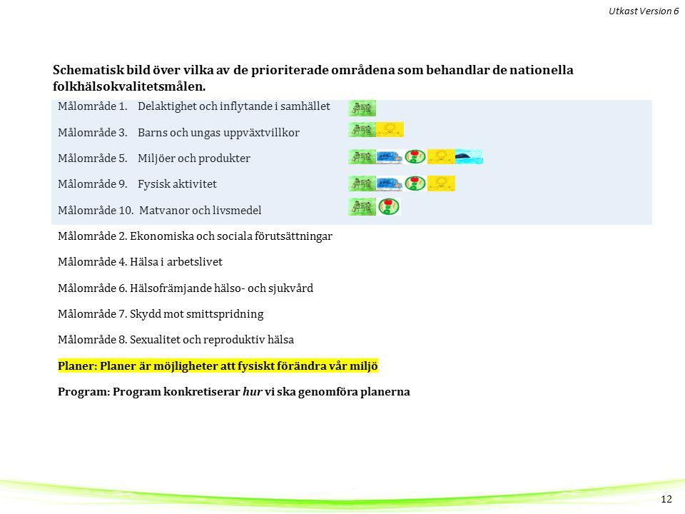 Målområde 1.Delaktighet och inflytande i samhället Målområde 3.
