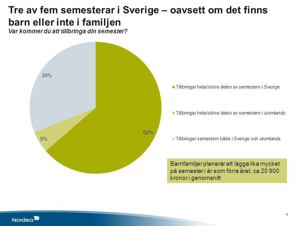 Tre av fem semesterar i Sverige – oavsett om det finns barn eller inte i familjen Var kommer du att tillbringa din semester? 4 Barnfamiljer planerar a