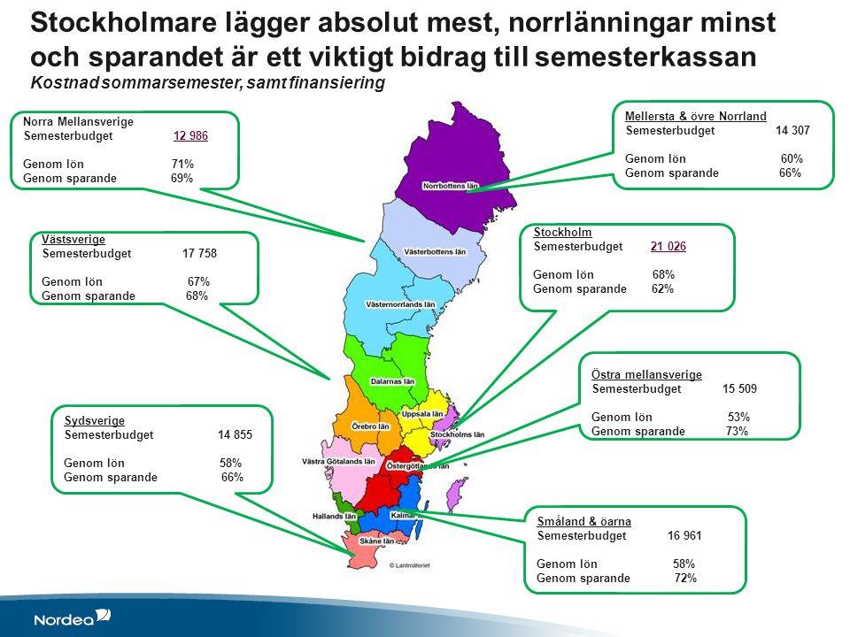 Mellersta & övre Norrland Semesterbudget 14 307 Genom lön 60% Genom sparande 66% Norra Mellansverige Semesterbudget 12 986 Genom lön 71% Genom sparand