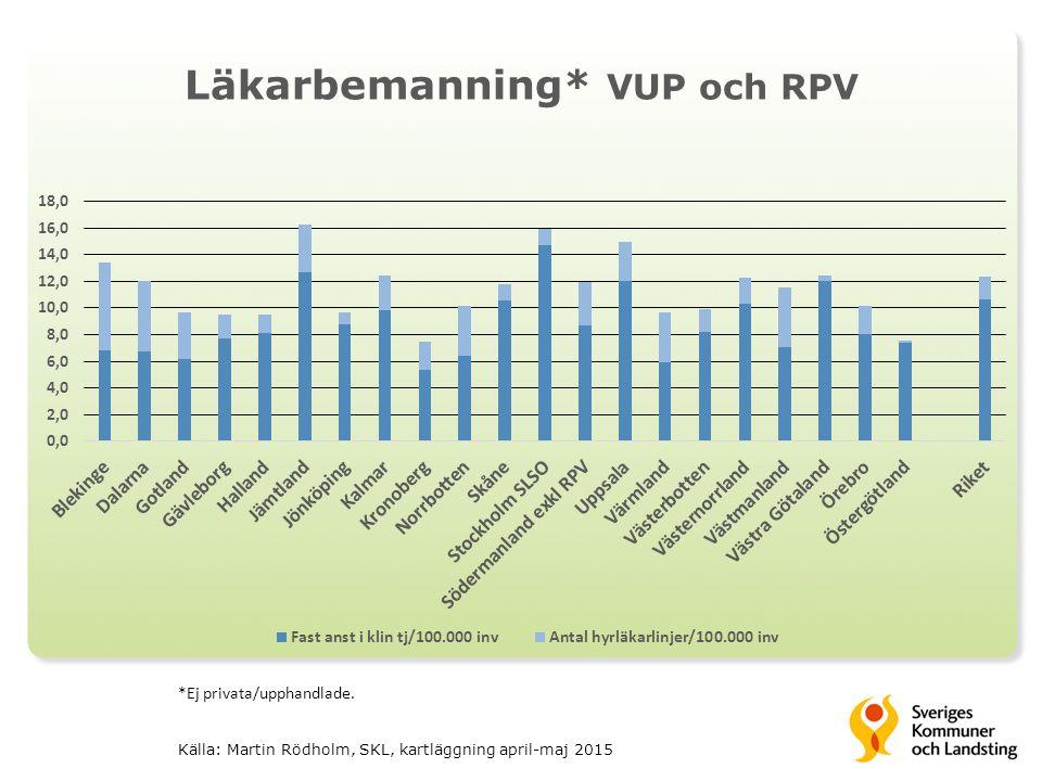 Läkarbemanning* VUP och RPV *Ej privata/upphandlade.