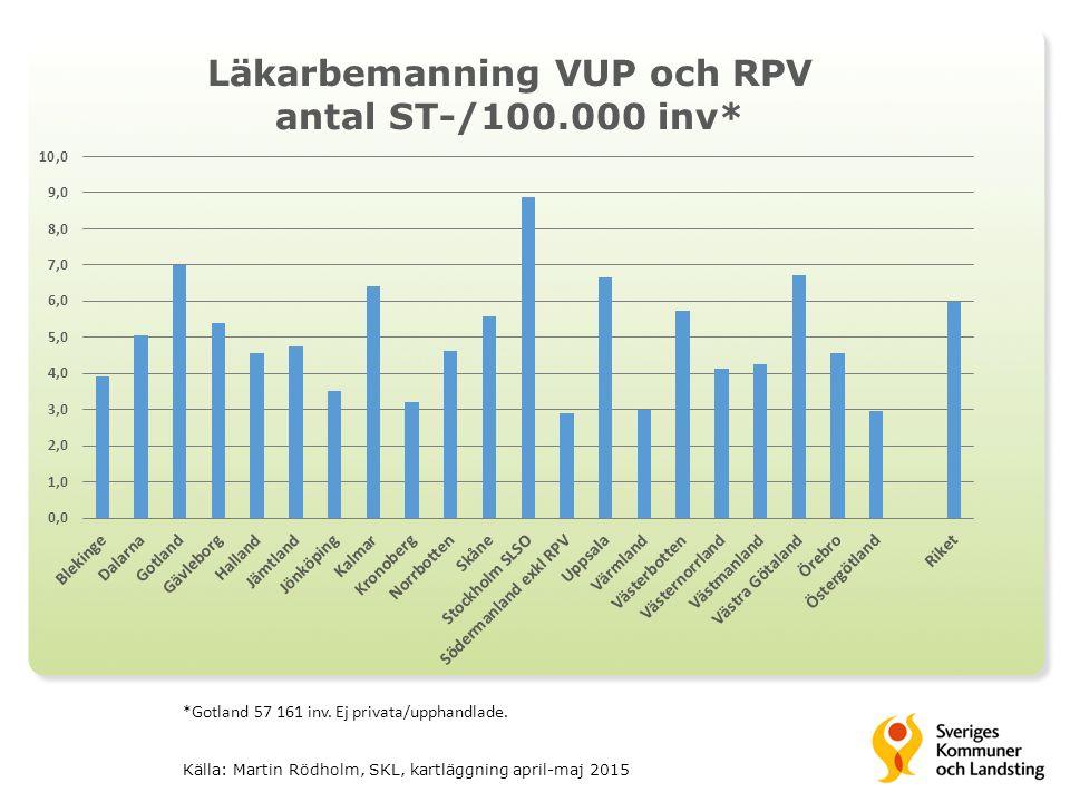 *Gotland 57 161 inv. Ej privata/upphandlade.