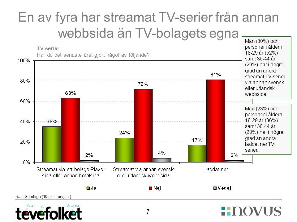 7 Bas: Samtliga (1000 intervjuer) En av fyra har streamat TV-serier från annan webbsida än TV-bolagets egna TV-serier Har du det senaste året gjort något av följande.