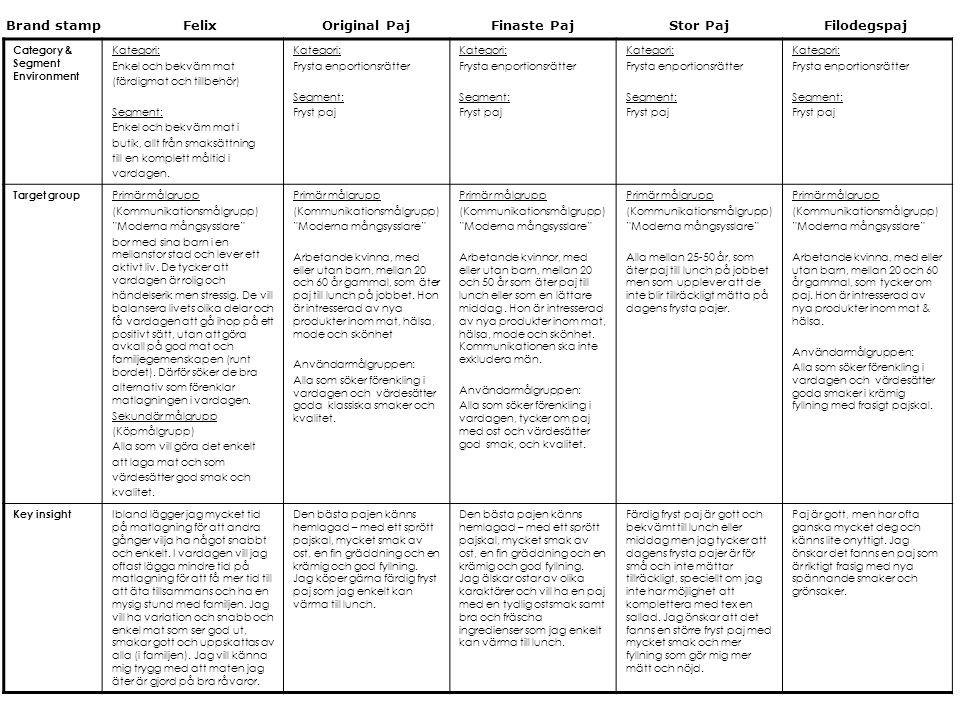 Category & Segment Environment Kategori: Enkel och bekväm mat (färdigmat och tillbehör) Segment: Enkel och bekväm mat i butik, allt från smaksättning