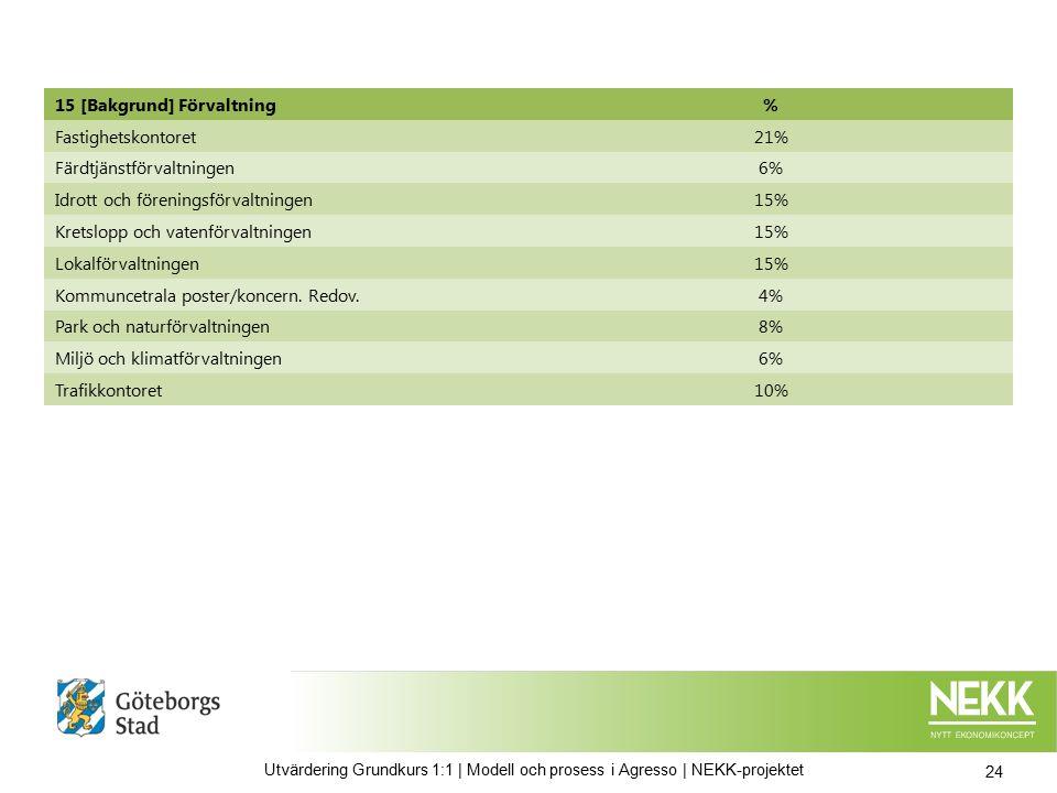 15 [Bakgrund] Förvaltning% Fastighetskontoret21% Färdtjänstförvaltningen6% Idrott och föreningsförvaltningen15% Kretslopp och vatenförvaltningen15% Lokalförvaltningen15% Kommuncetrala poster/koncern.