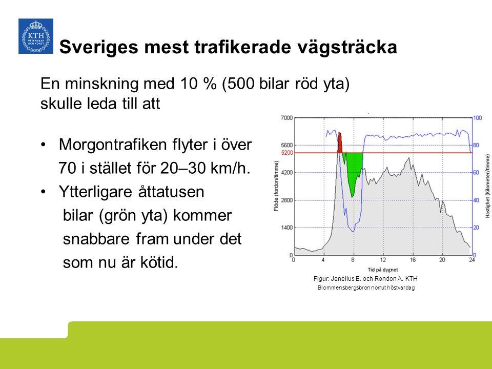 Sveriges mest trafikerade vägsträcka Figur: Jenelius E.