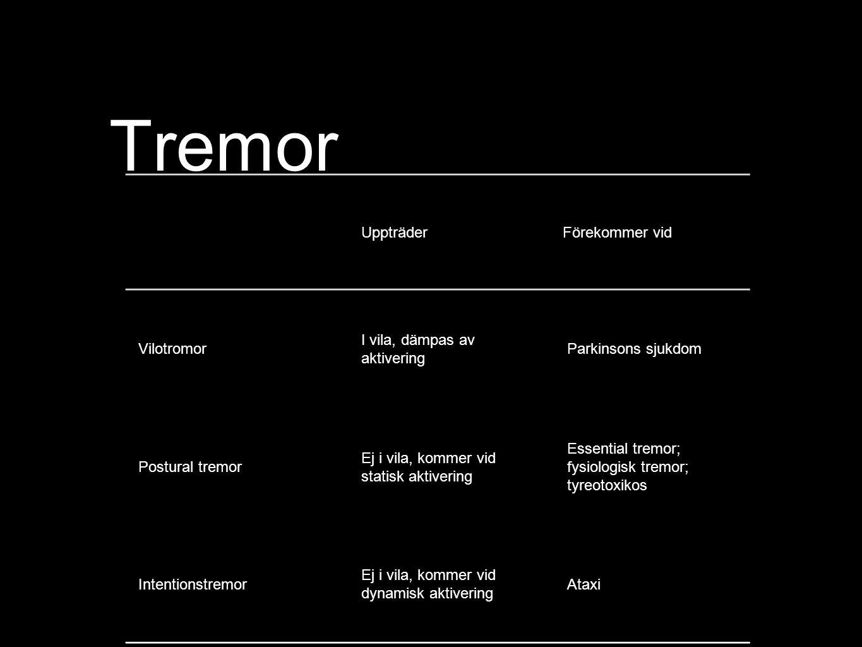 Tremor UppträderFörekommer vid Vilotromor I vila, dämpas av aktivering Parkinsons sjukdom Postural tremor Ej i vila, kommer vid statisk aktivering Essential tremor; fysiologisk tremor; tyreotoxikos Intentionstremor Ej i vila, kommer vid dynamisk aktivering Ataxi
