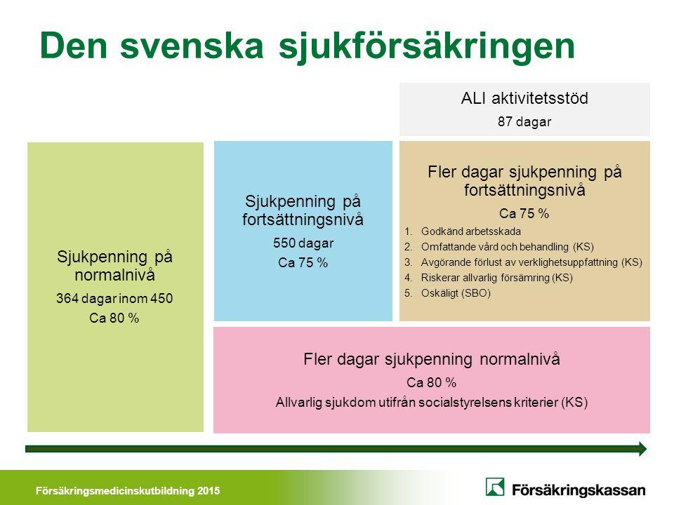 Försäkringsmedicinskutbildning 2015 Den svenska sjukförsäkringen Fler dagar sjukpenning normalnivå Ca 80 % Allvarlig sjukdom utifrån socialstyrelsens kriterier (KS) Sjukpenning på normalnivå 364 dagar inom 450 Ca 80 % Sjukpenning på fortsättningsnivå 550 dagar Ca 75 % ALI aktivitetsstöd 87 dagar Fler dagar sjukpenning på fortsättningsnivå Ca 75 % 1.Godkänd arbetsskada 2.Omfattande vård och behandling (KS) 3.Avgörande förlust av verklighetsuppfattning (KS) 4.Riskerar allvarlig försämring (KS) 5.Oskäligt (SBO)