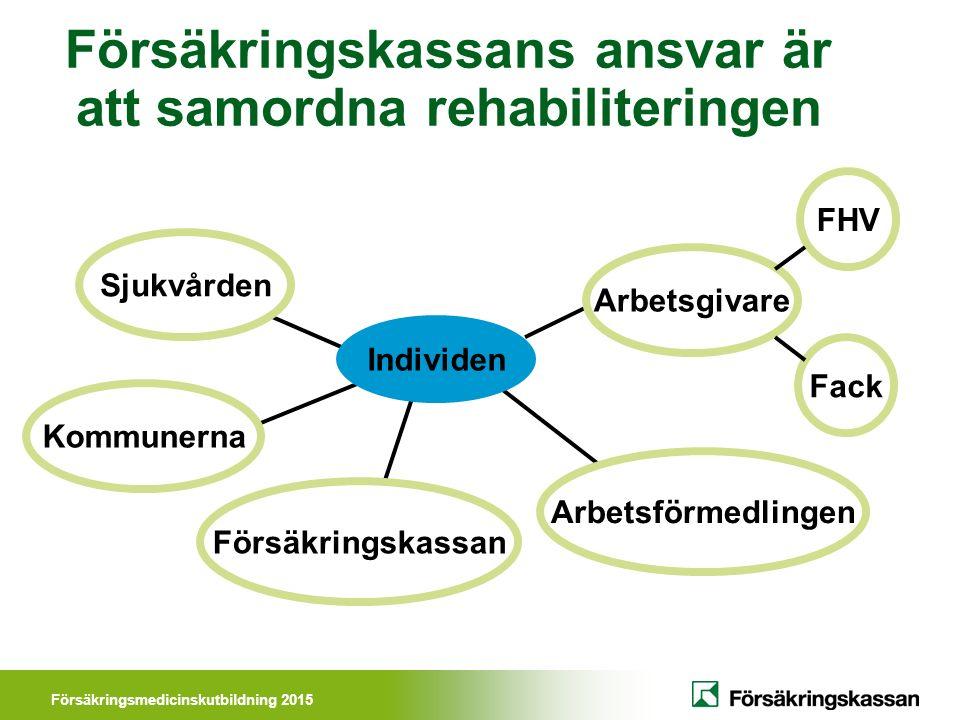 Försäkringsmedicinskutbildning 2015 Försäkringskassans ansvar är att samordna rehabiliteringen Individen Sjukvården Kommunerna Arbetsgivare Arbetsförmedlingen Försäkringskassan Fack FHV
