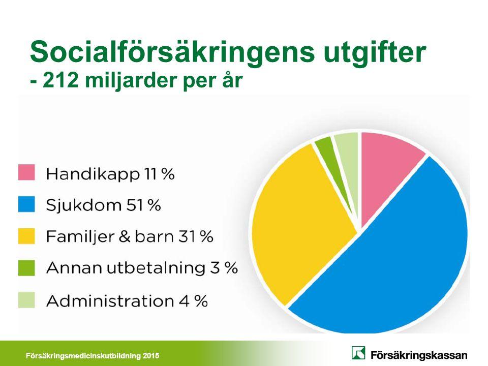 Försäkringsmedicinskutbildning 2015 Socialförsäkringens utgifter - 212 miljarder per år