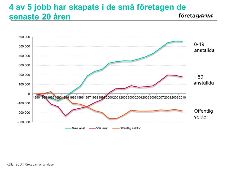 Offentlig sektor + 50 anställda 0-49 anställda Källa: SCB; Företagarnas analyser 4 av 5 jobb har skapats i de små företagen de senaste 20 åren