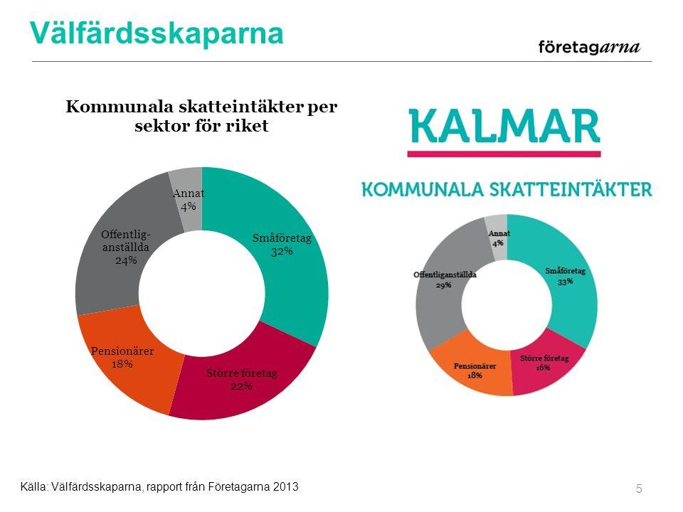 Välfärdsskaparna 5 Källa: Välfärdsskaparna, rapport från Företagarna 2013